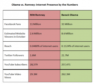 prezenta online obama romney